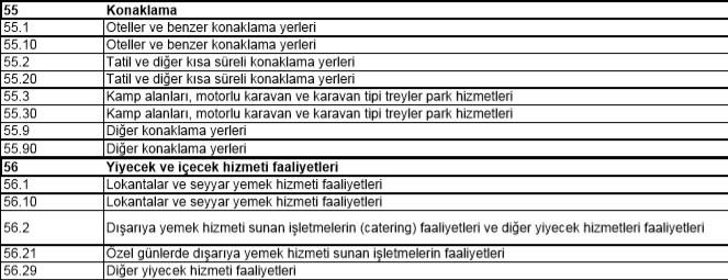 kosgeb-cafe-açmak-nace-kodu